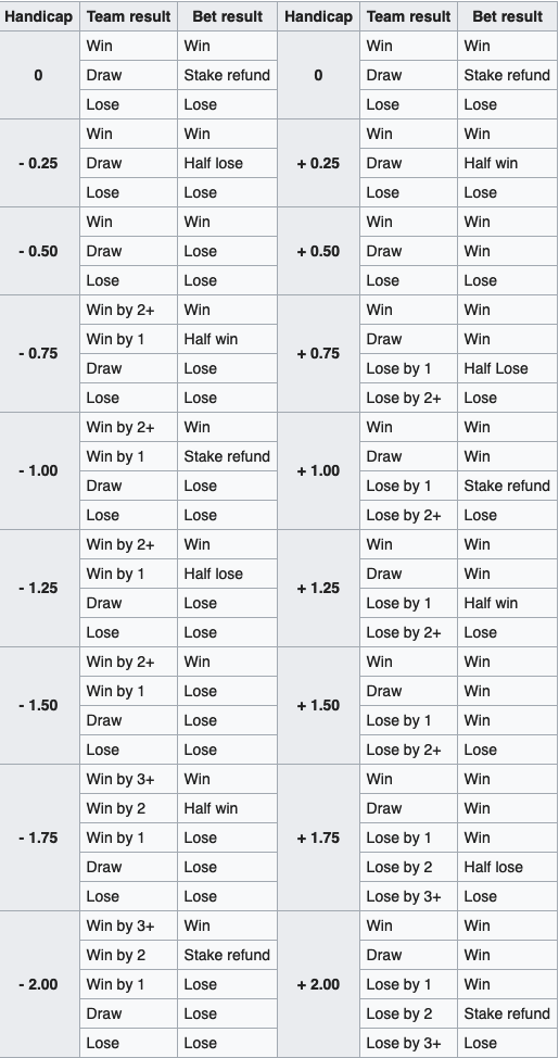 Asian Handicap betting table from Wikipedia